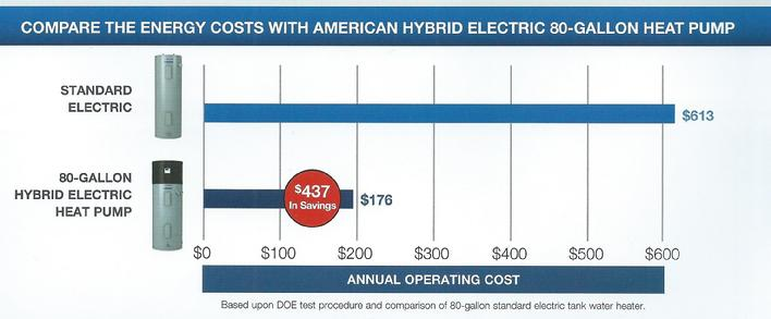 The Standard Electric Water Heaters Cost Of Operation Is Roximately 700 00 Per Year Versus American Hybrid Heat Pump Heater